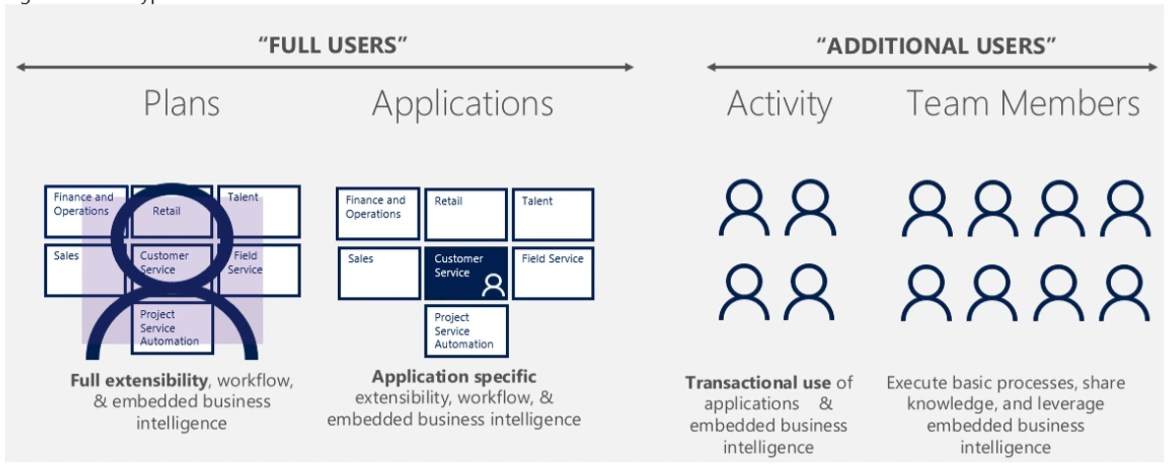Users Overview Dynamics 365