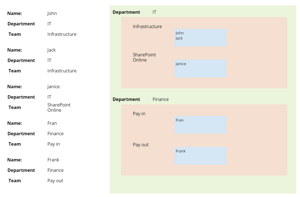 Implementing 2 levels of grouping in Power Apps