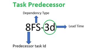 TaskPredecessor
