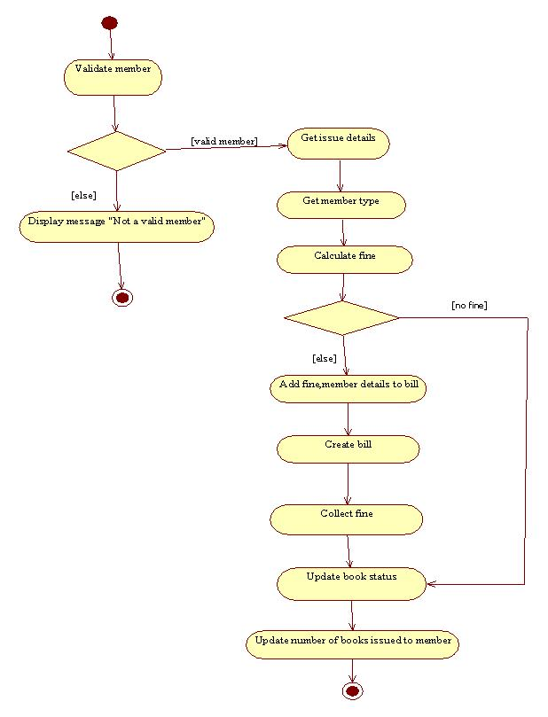 visual studio view class diagram led tube light wiring fluorescent moesappaloosas how to : use the modelling sdk create uml diagrams | sharepoint samurai