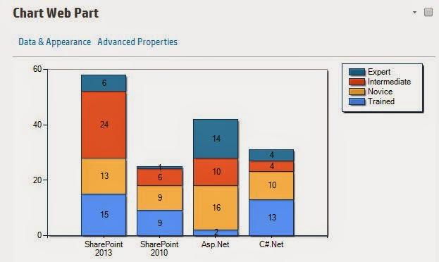 Chart webpart SharePoint 2013