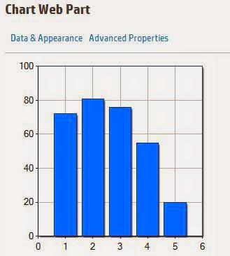 chart web part sharepoint2013