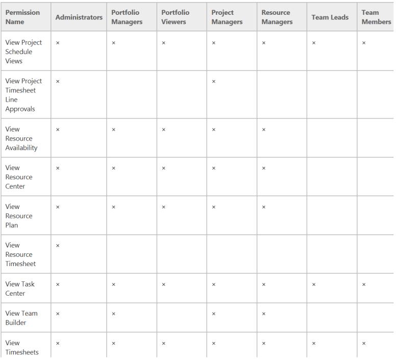 Default-group-permissions-Project-Server-2013-3
