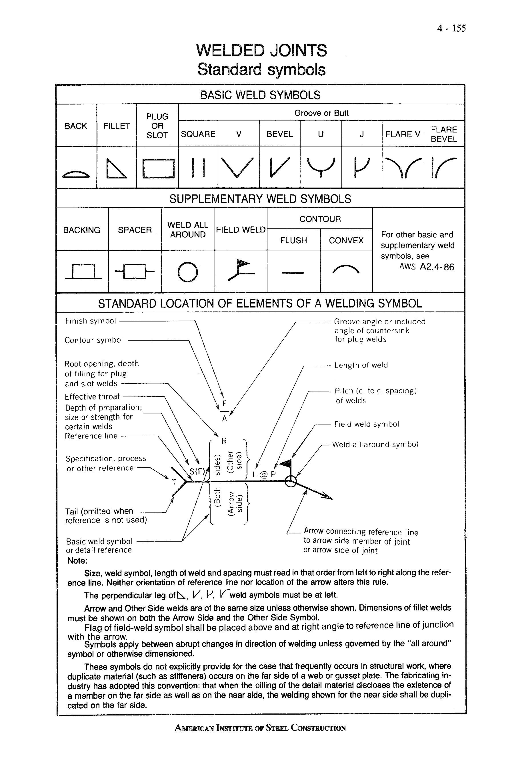 hight resolution of weld finish symbol chart
