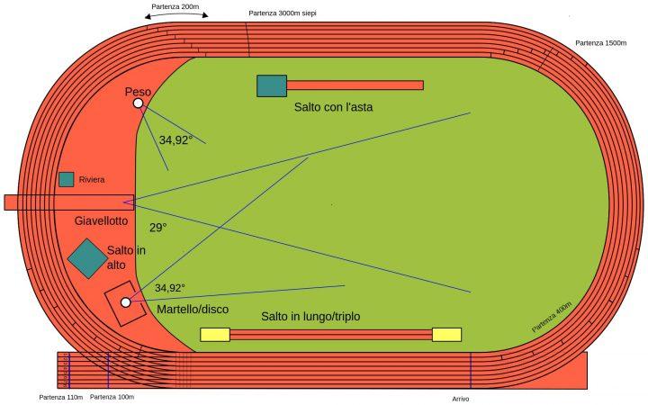Gambar Lapangan Atletik Dan Ukuranya
