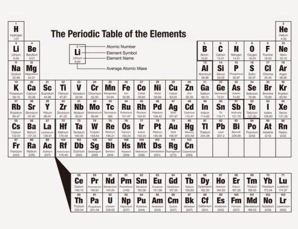 Cara Menghafal Tabel Periodik