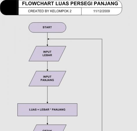 Flowchart Luas Persegi Panjang