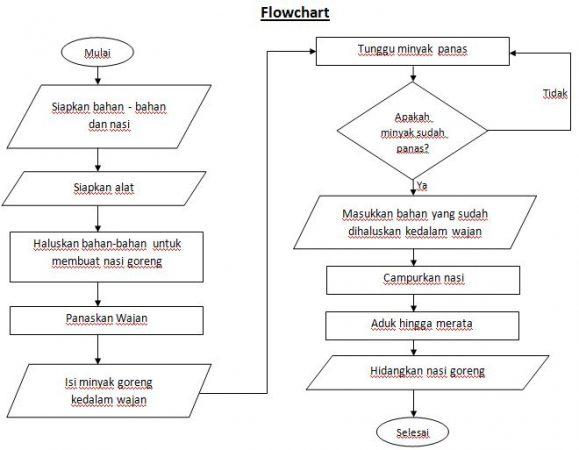 Flowchart Membuat Nasi Goreng