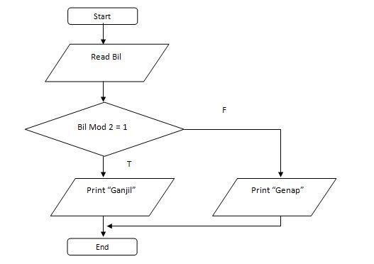 Flowchart Menentukan Bilangan Ganjil atau Genap