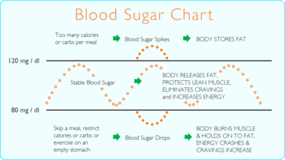 Blood_sugar_chart_resized_640x480_557x315