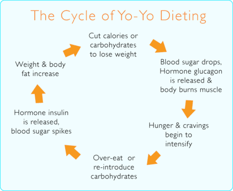 Cycle_of_Yo-Yo_Dieting_475x389