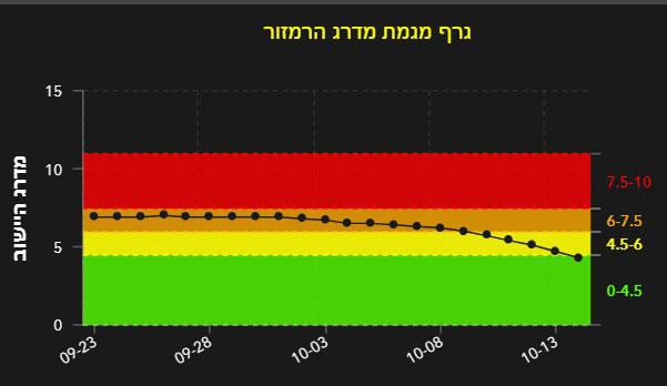 גרף מגמת מדרג הרמזור הרצליה 14.10.2020