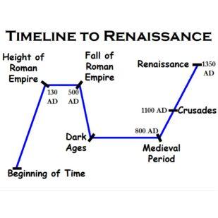 Timeline+to+Renaissance