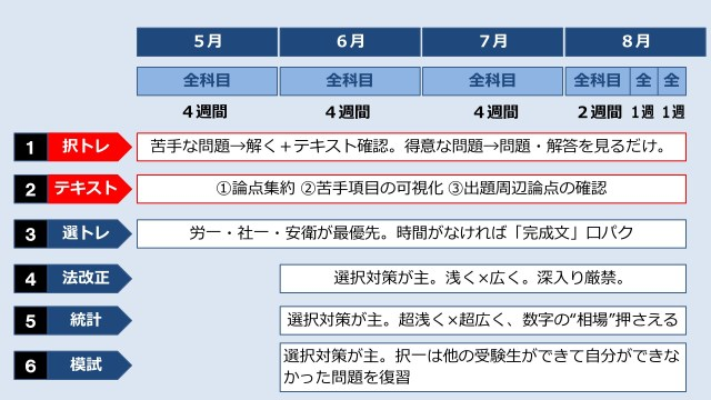 【社労士24】直前期の勉強方法【直前対策】