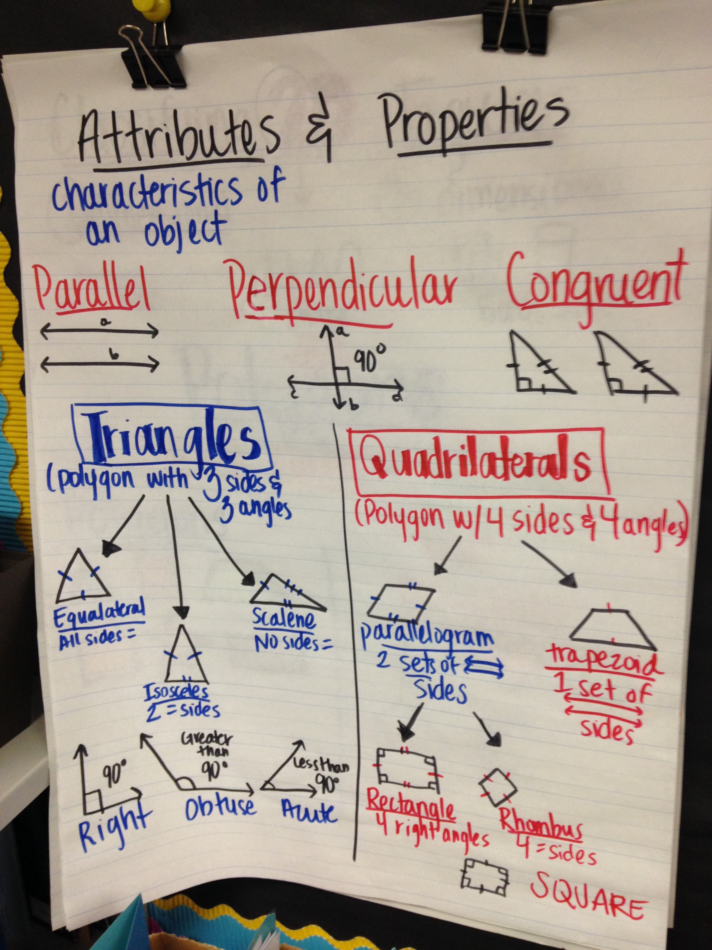 Math Anchor Charts Sharpening The Minds