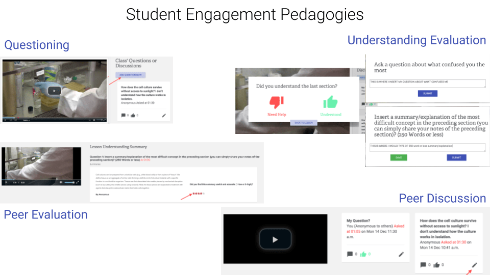 image shows different ways students can engage when consuming a lesson