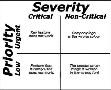 Severity - Priority and Severity in Testing