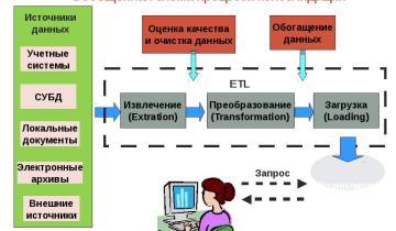 Открытый урок по информатике