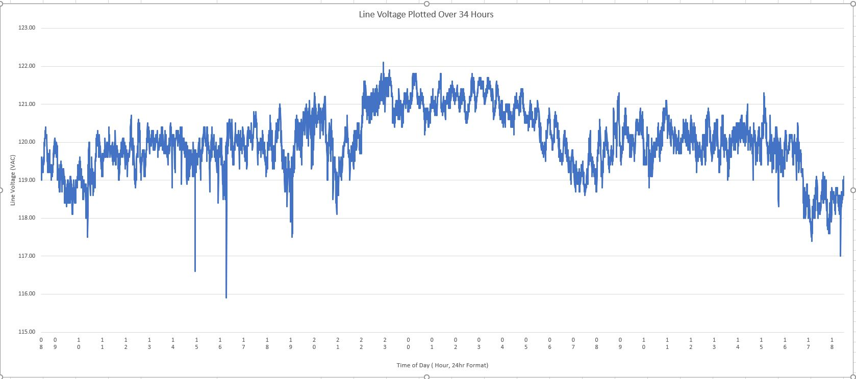 Local AC Line Voltage vs Time over 34 Hour Period
