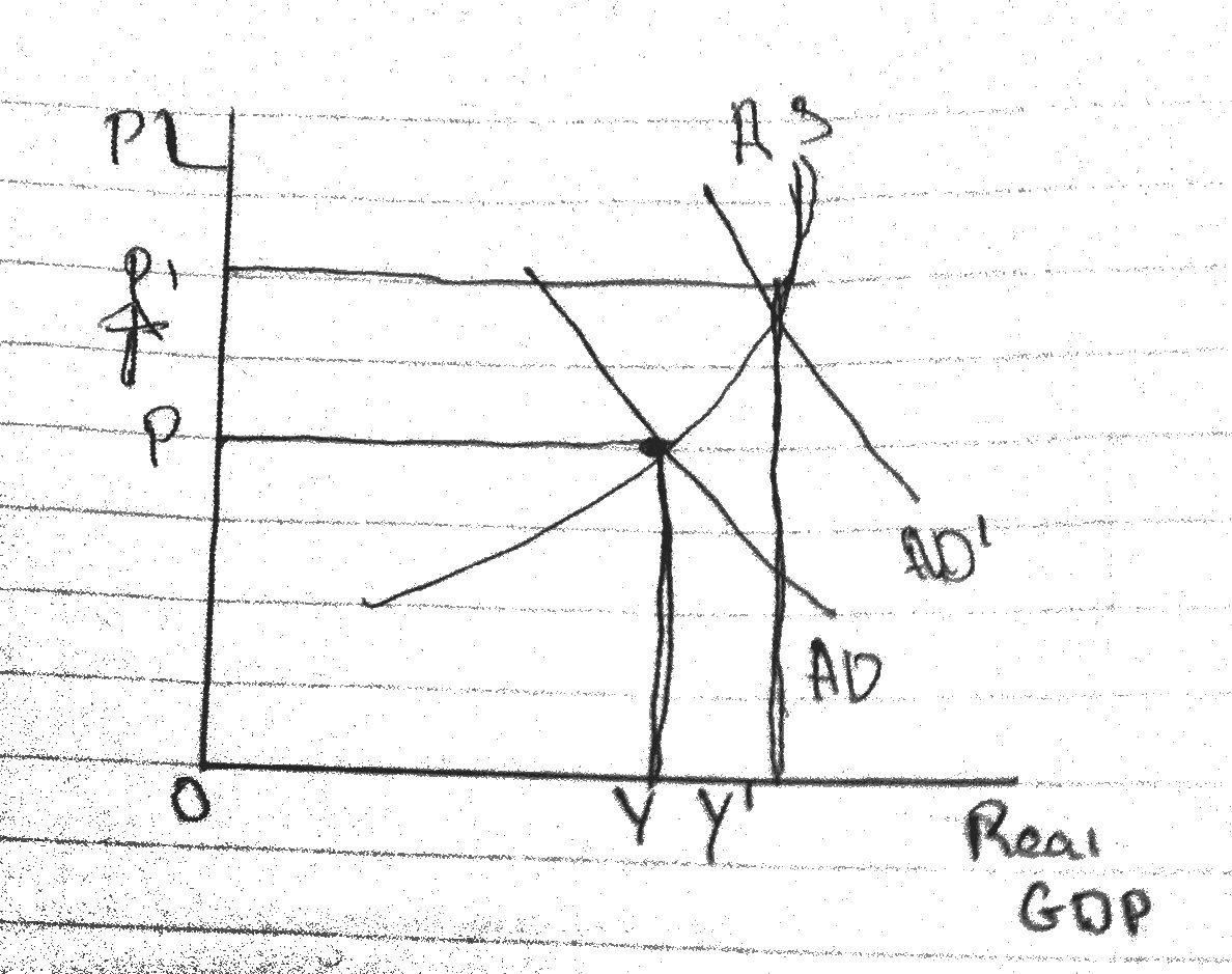 Aggregate Demand Vs Aggregate Supply