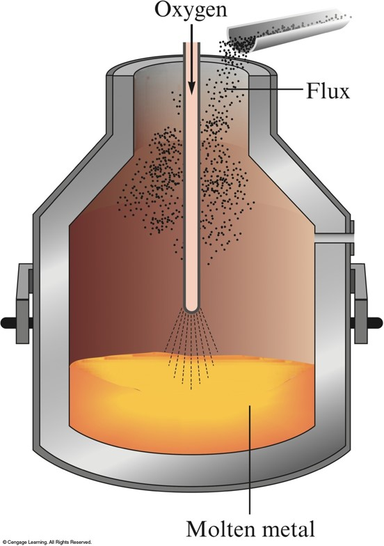 how does an electric bell work diagram headphone jack charm blast furnace steel mill ~ elsavadorla
