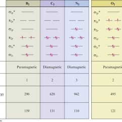Molecular Orbital Energy Diagram For F2 49cc Scooter Wiring Chapter 9 Presentation