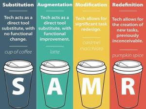 The SAMR models parts: substitution, augmentation, modification, and redefinition.
