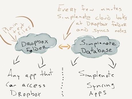 Simplenote Dropbox Sync explained