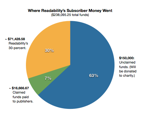 Where Readability's Subscriber Money Went