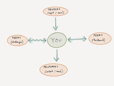 purposeful-mentorship