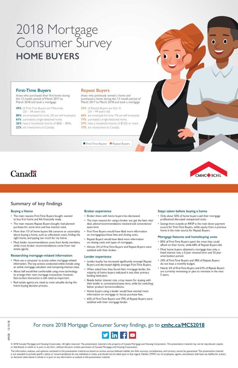 HOMEBUYERS - INFOGRAPHIC-page-001
