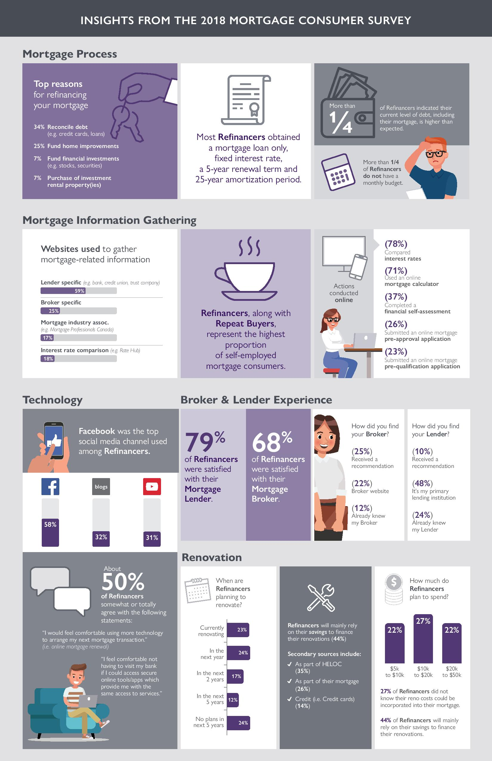 REFINANCERS - INFOGRAPHIC-page-002