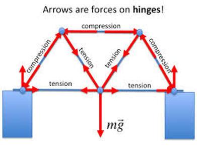 truss tension and compression diagram 2016 taotao 50cc wiring three bridges!! - science 7