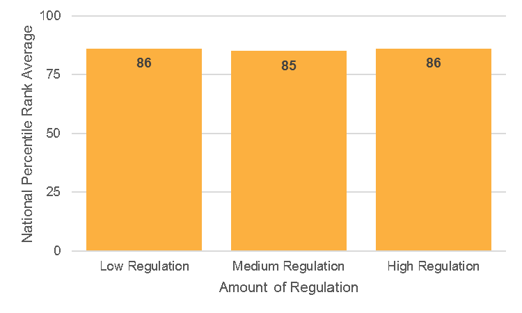 Regulation and Student Achievement, Grades K-12