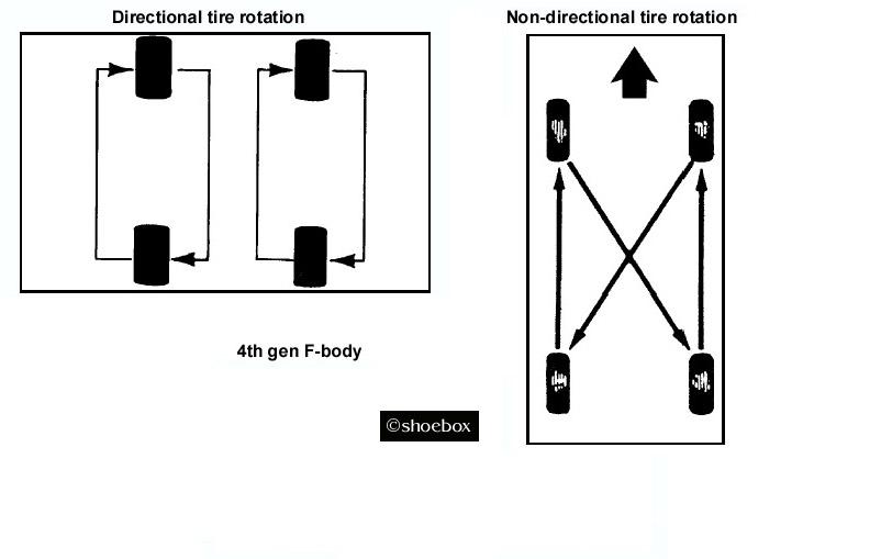 4th Gen LT1 F-Body Tech Aids