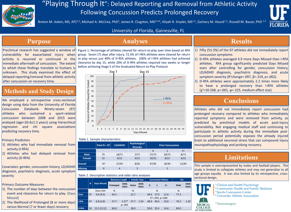 Playing Through It: Delayed Reporting And Removal From Athletic Activity  Following Concussion Predicts Prolonged Recovery: