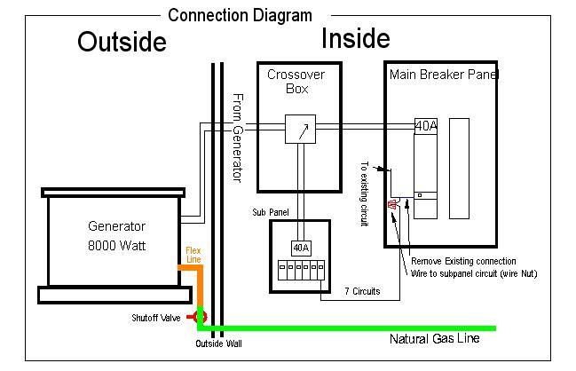 generac whole house generator wiring diagram block of wireless power transmission installing a with an automatic crossover.