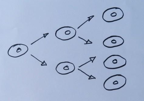 Hefevermehrung vereinfacht Yeast reproduction simplified