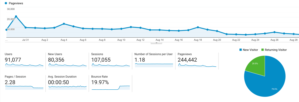 pinterest traffic avalanche results