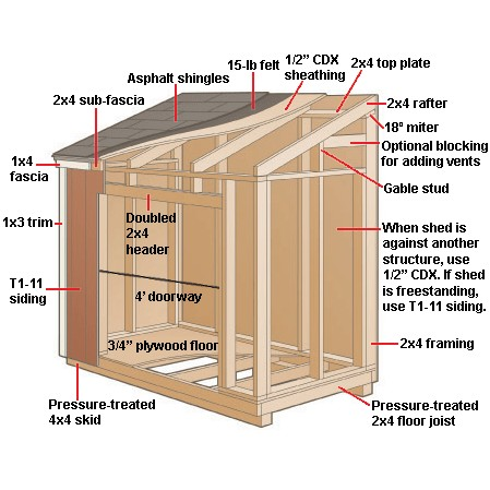 Small Shed Plans A DIY Kit Is All You Need To Build Your