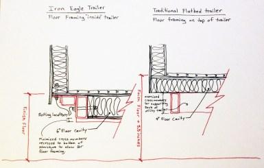 Trailer comparison sketch