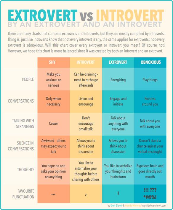 """""""Introvert vs Extrovert"""""""