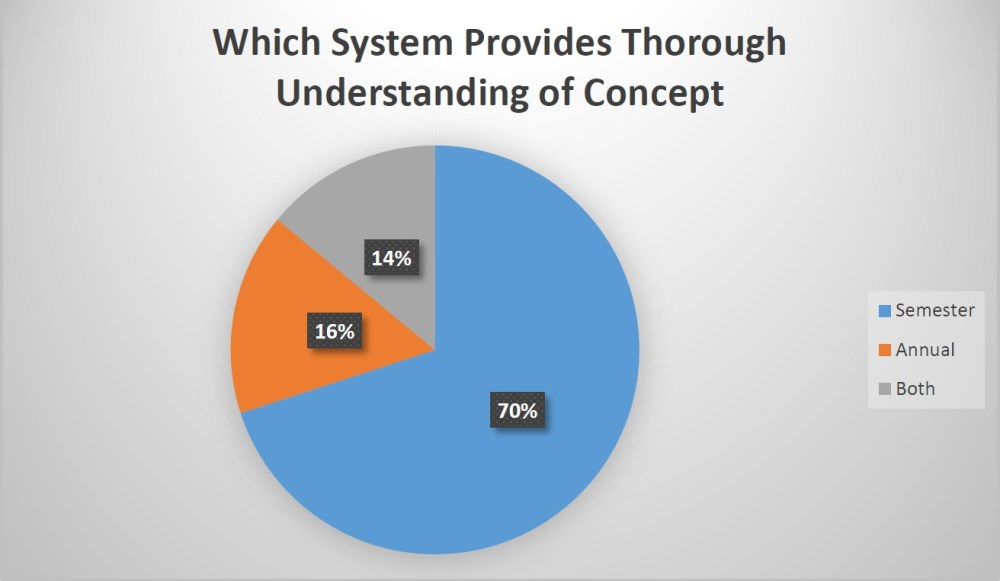 Research: CRITICAL ANALYSIS OF SEMESTER AND ANNUAL SYSTEM (6/6)