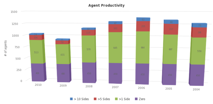 Agent Productivity - http://sheet.zoho.com