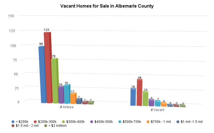 Vacant Homes for Sale in Albemarle County - http://sheet.zoho.com