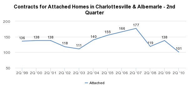 Contracts for Attached Homes in Charlottesville & Albemarle - 2nd Quarter - http://sheet.zoho.com