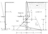 Sheet Pile Retaining Wall Design | Basic info needed to ...