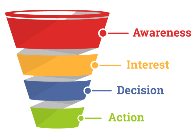 an example marketing and sales funnel