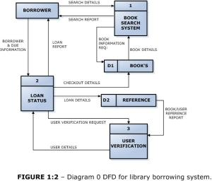 DFD for library borrowing system   Short Sharp IT & Science by Shehan Dondeenu