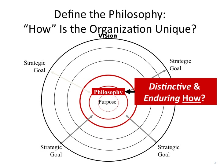 Organizational Philosophy-distinctive & enduring